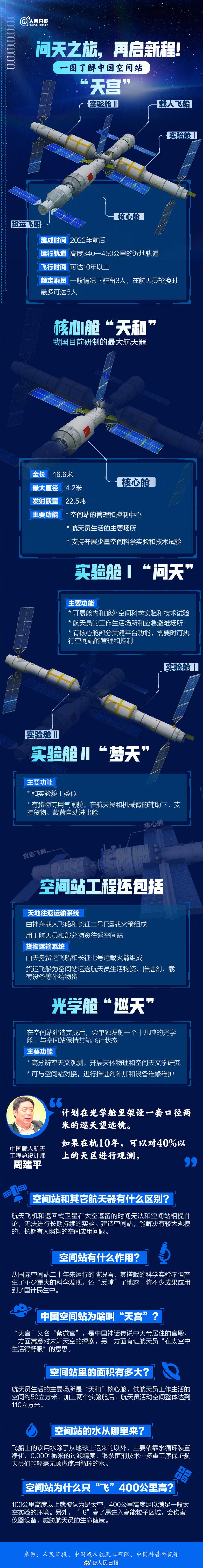 空间站天和核心舱将于今天发射-玩懂手机网 - 玩懂手机第一手的手机资讯网(www.wdshouji.com)