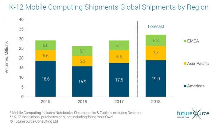 教育市场最新移动设备数据出炉:Windows依然是老大