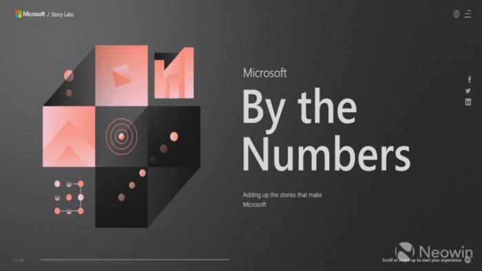 """微软更新""""数字中的微软""""网站 带来更多有趣数据的照片"""