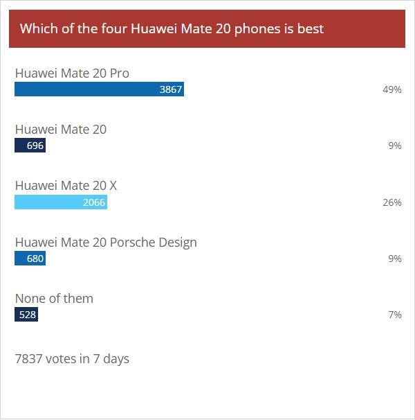 统计显示华为Mate 20 Pro最受追捧:超半数网友想买的照片 - 3