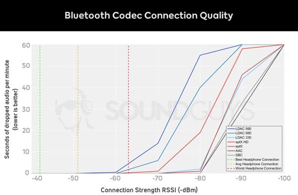 蓝牙耳机各编码音质测试:LDAC在有线面前也枉然的照片 - 3