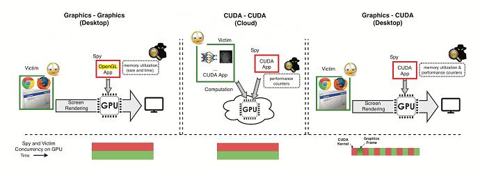 安全研究人员:英伟达GPU存在旁路攻击漏洞的照片 - 2