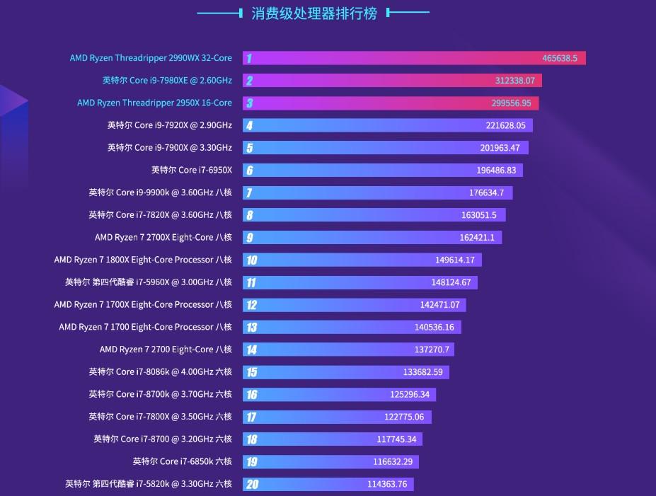 2018年PC处理器排行:AMD性能嚣张 Intel热门屠榜的照片 - 2