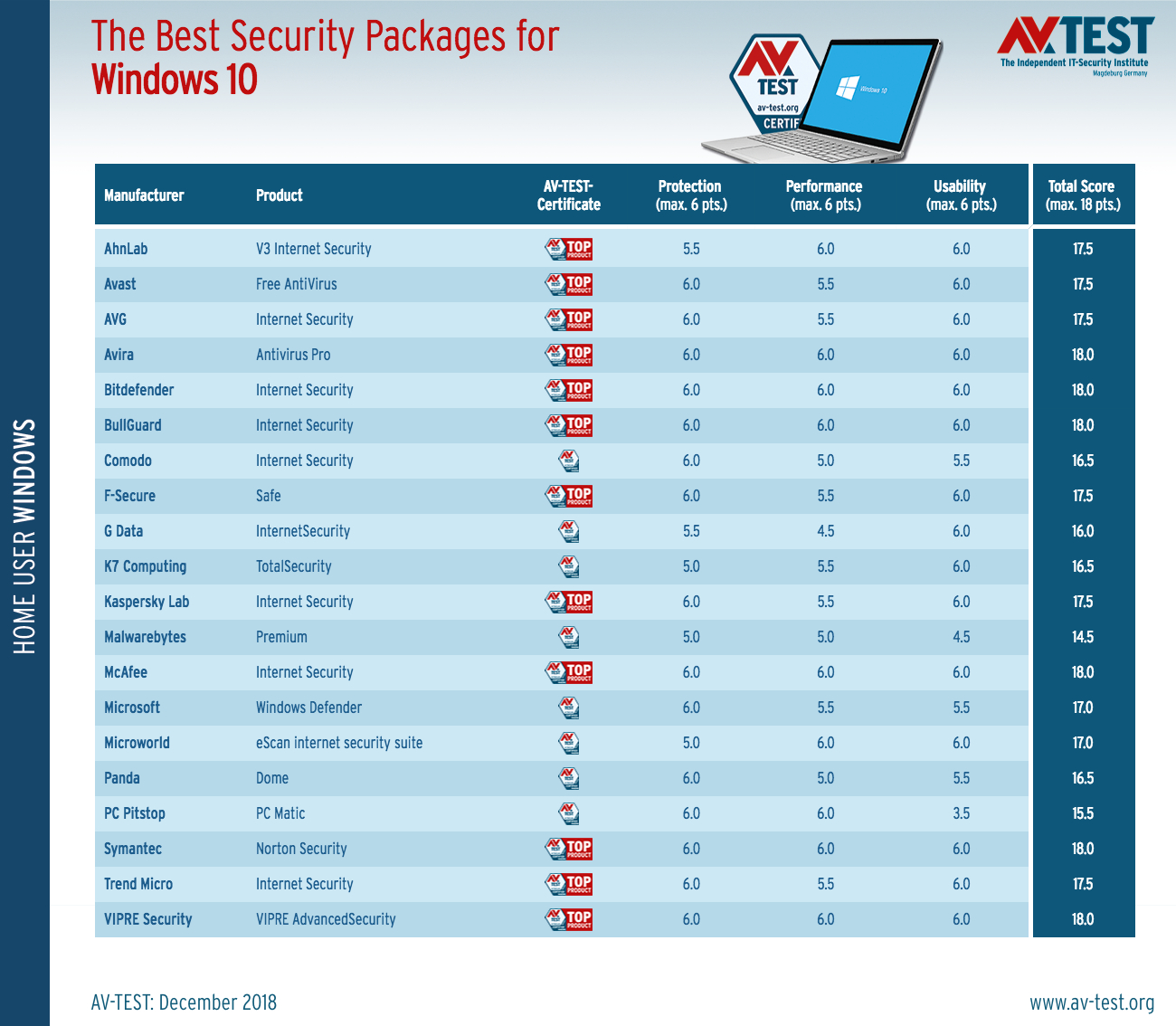 AV-TEST公布最新Win10安全软件产品排名的照片 - 3