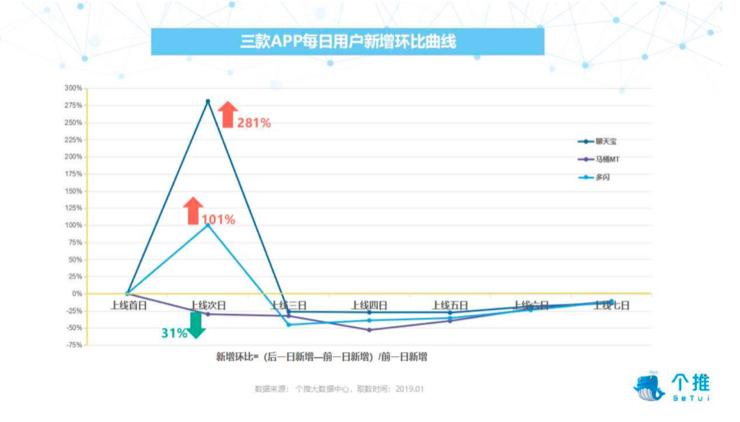 微信QQ地位难撼动,多闪、马桶MT、聊天宝最低用户留存不足2%的照片 - 2