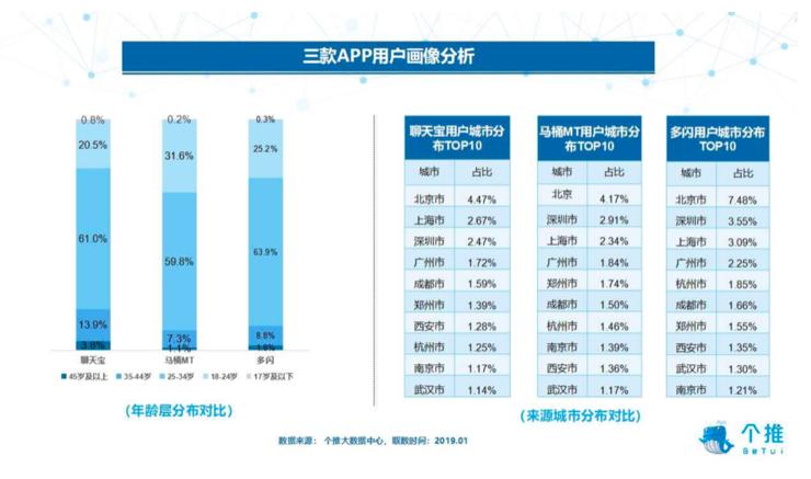微信QQ地位难撼动,多闪、马桶MT、聊天宝最低用户留存不足2%的照片 - 3