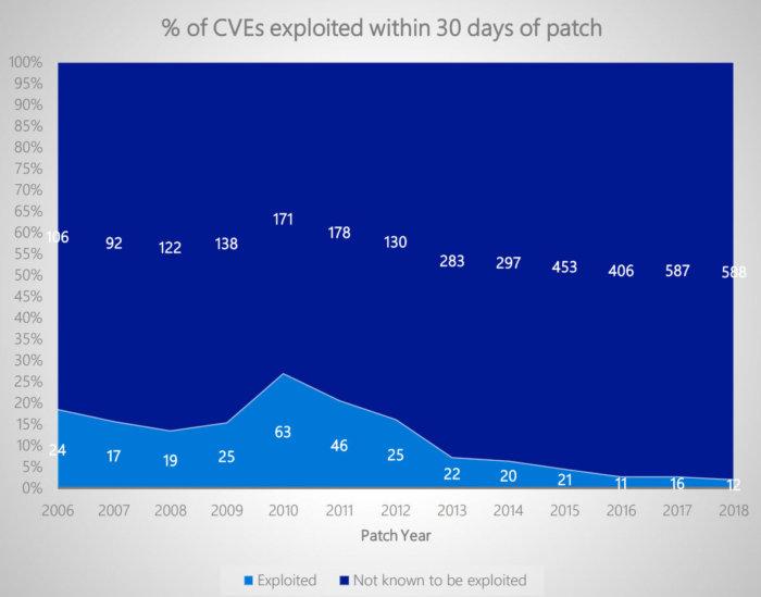 数据揭示Windows漏洞的实际破坏性正在降低的照片 - 3