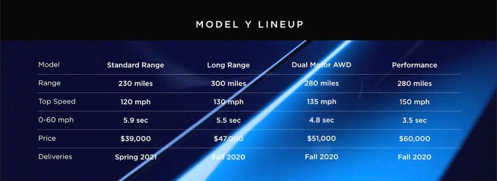特斯拉今日发布入门级SUV Model Y:起价39000美元的照片 - 9