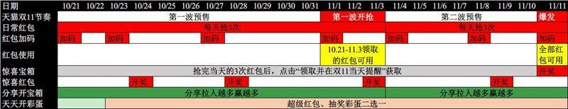天猫双十一预热开启 无门槛可叠加:天猫双 11 超级红包每天领 3 次,最高 1111 元(附攻略)插图2