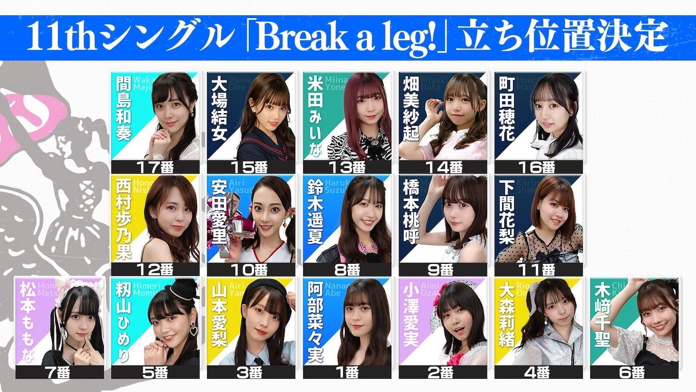 ラストアイドル新单曲「Break a leg!」站位竞赛结果公开阿部菜々実担任C位-itotii
