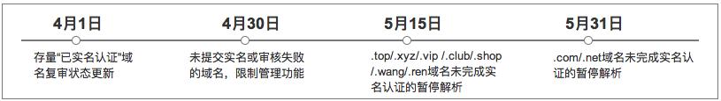 阿里云提示请尽快完成域名实名认证,以免网站无法访问!