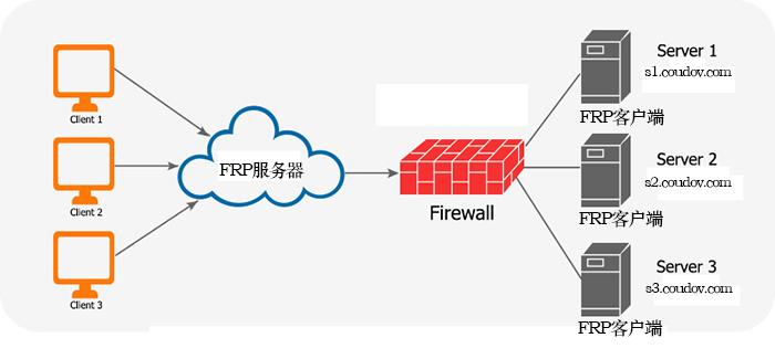 代码·功能  FRP内网穿透一键脚本|适用于Linux服务端