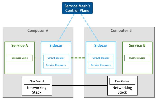 Service Mesh 架构图