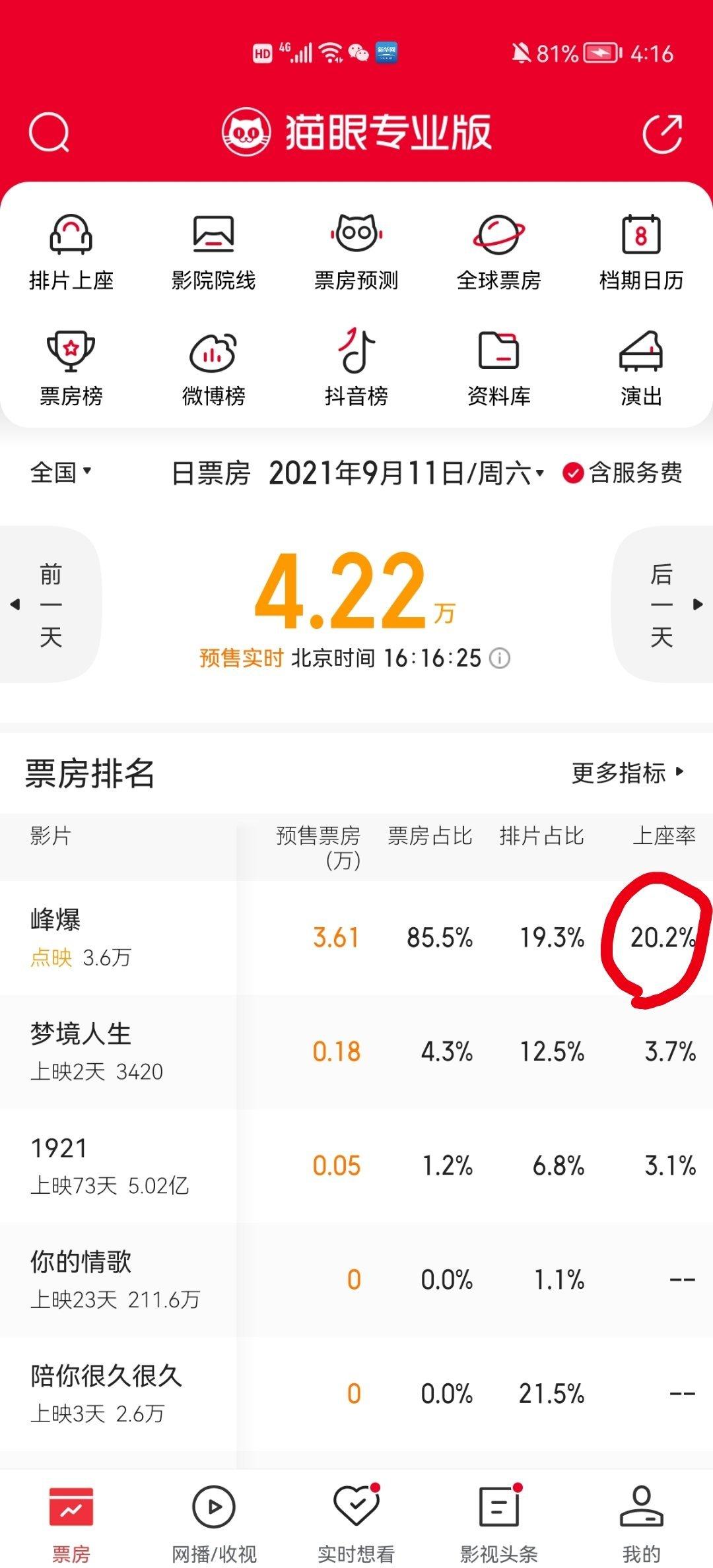 影视资讯8.31下午4:16《峰爆》点映实时上座率20.2%