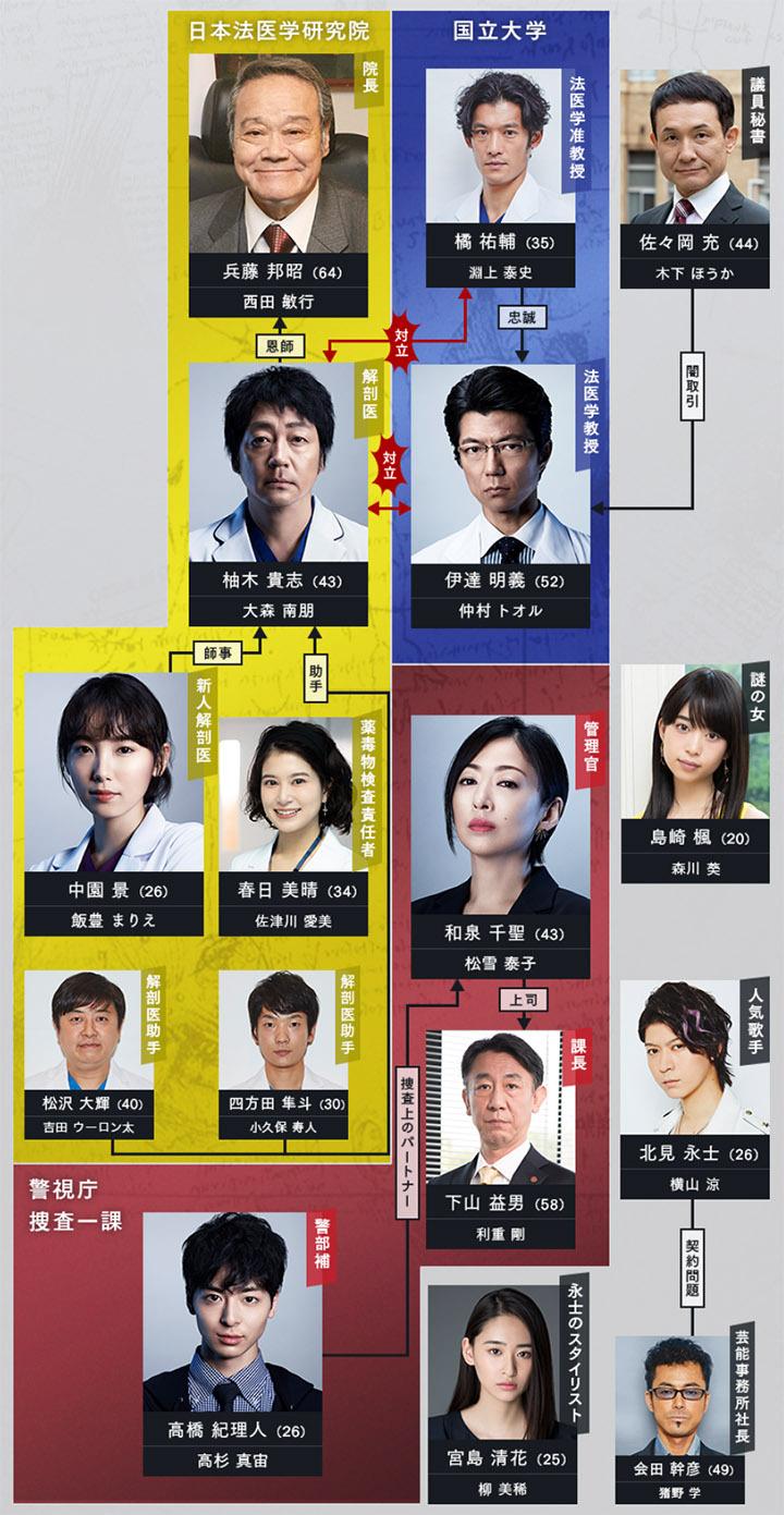 日剧《SIGN—法医学者柚木贵志的事件—》看法医学研究院是如何提升日本解剖率 (9)