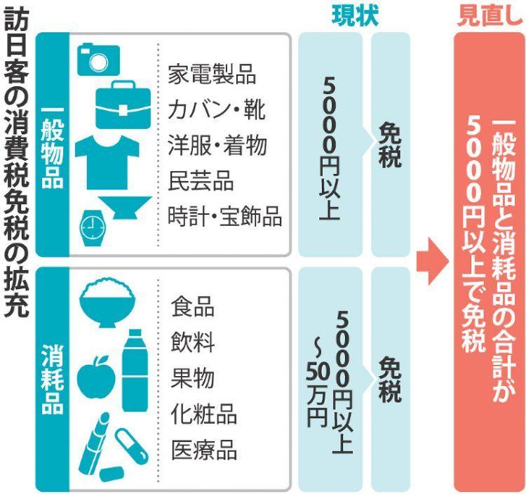 在日本购物必须要知道的免税政策你都了解吗? (5)