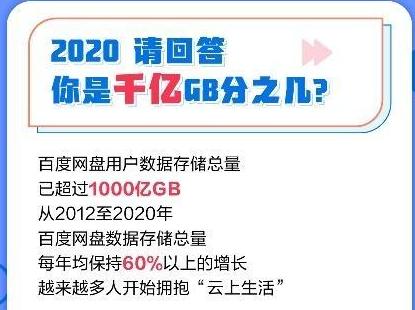 百度网盘:数据存储总量超1000亿G,男性用户偏爱晚上打开网盘插图