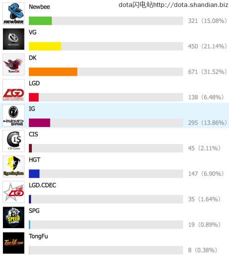 TI5票选冠军DK