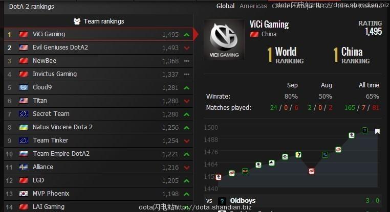 dota2最新世界排名