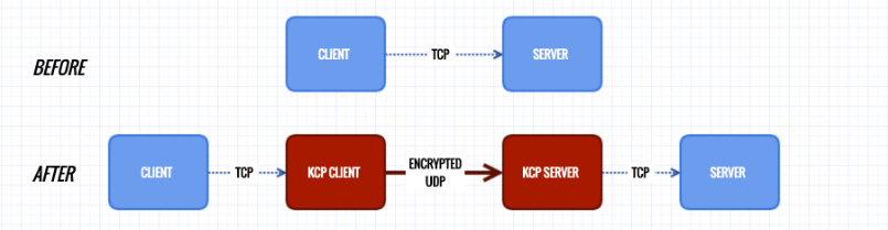 vps主机 代码·功能  替代Finalspeed的工具-适用于小内存VPS的加速工具KCPTUN