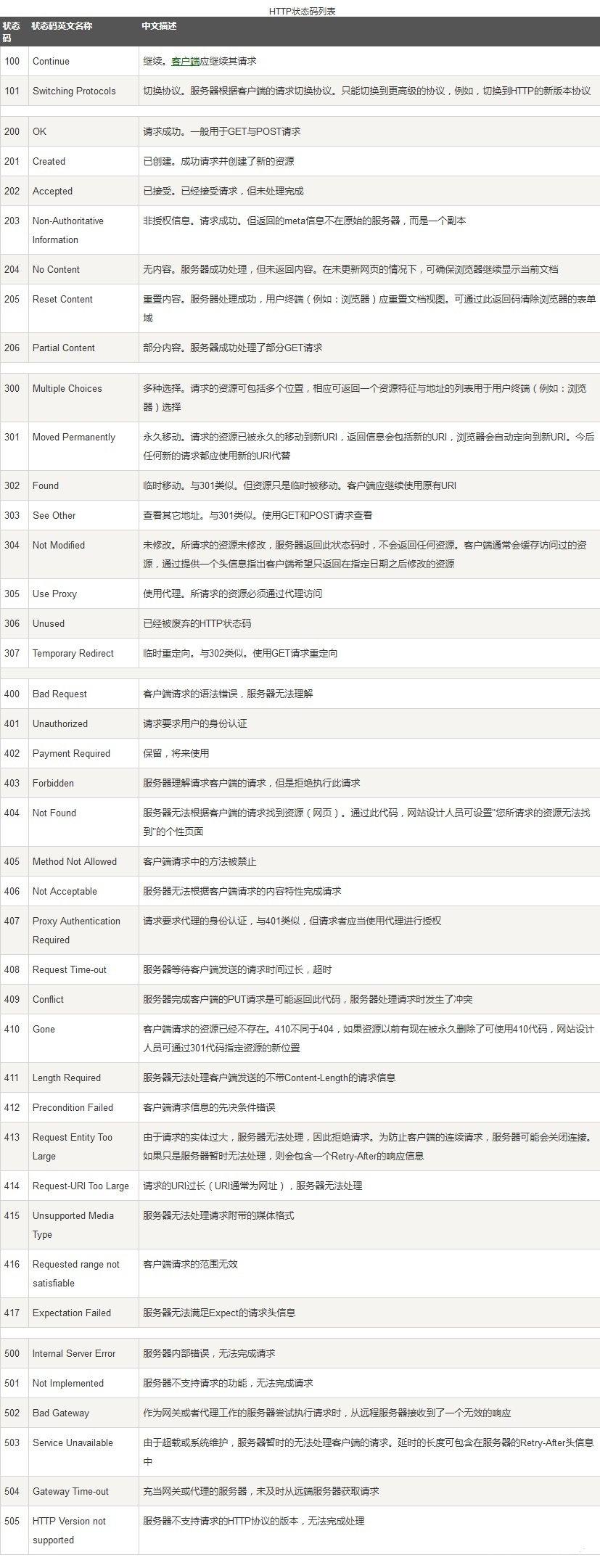 聊聊301,不是北京301医院的301,而是301重定向跳转的301