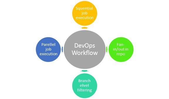 DevOps Work Flow