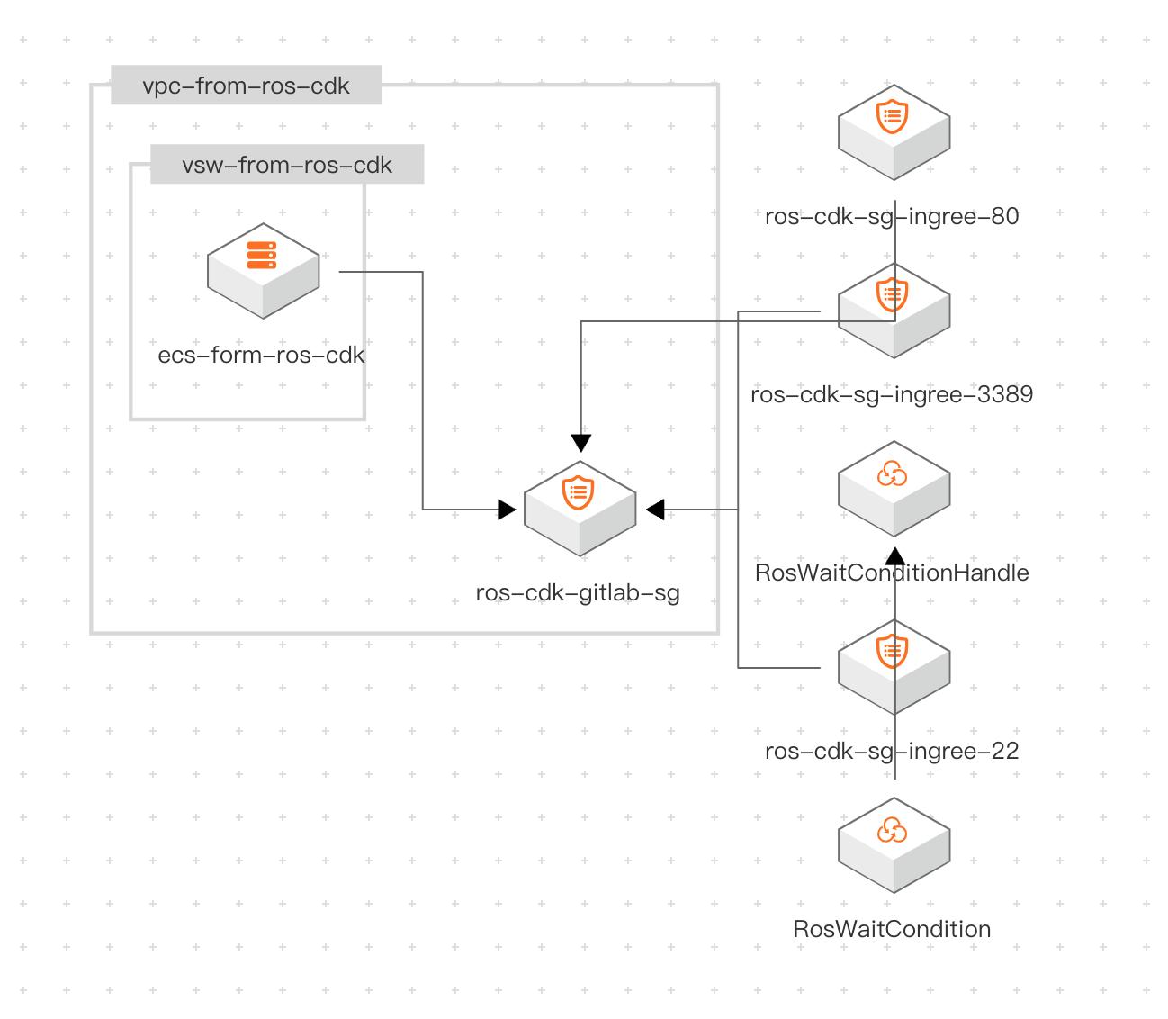ROS CDK | 云上资源自动化部署新模式