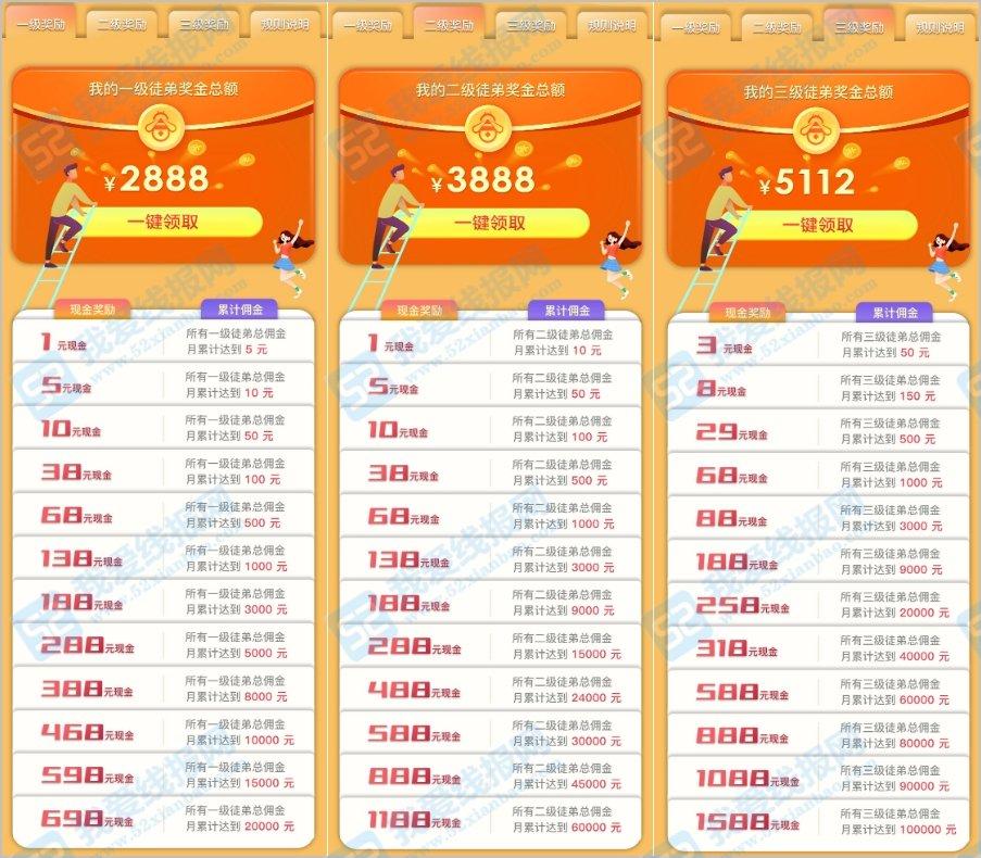 蜂赏app悬赏平台,明天10点上线蜂团3级裂变奖励11888元 薅羊毛 第3张