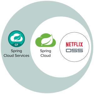 51CTO 学院 Spring Cloud Netflix 微服务架构实战课程分享