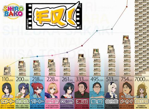一年更比一年惨,日本非营利组织调查称年轻动画制作者月均工资集中在 4 万到 6 万日元- ACG17.COM