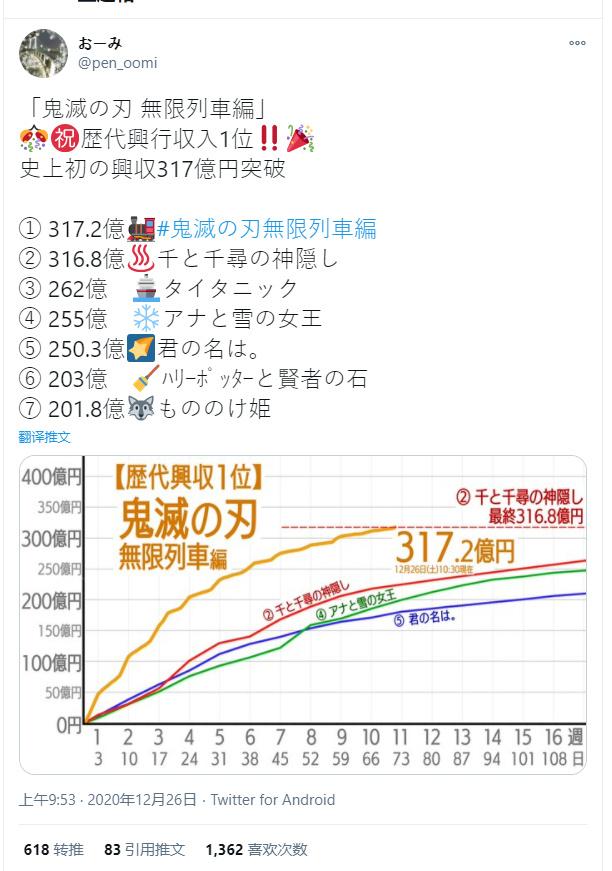 超越《千与千寻》! 《鬼灭之刃 剧场版》成为日本影史票房冠军- ACG17.COM
