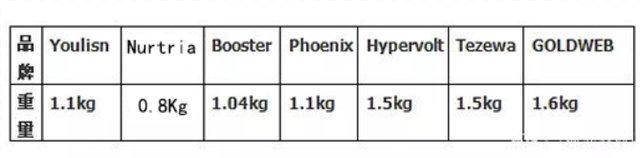 对款筋膜枪重量对比