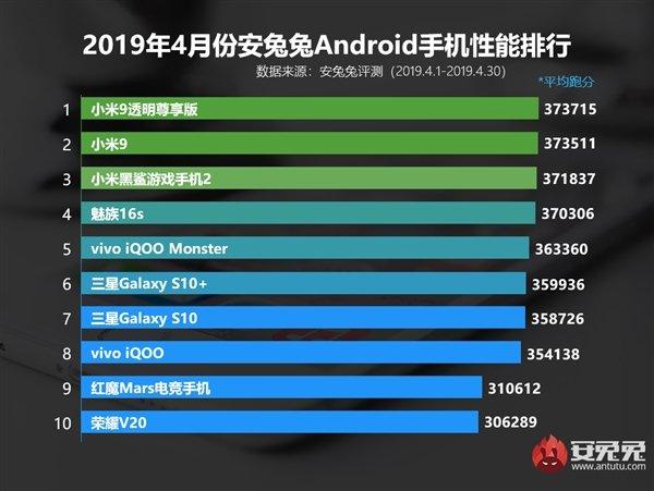 安兔兔4月安卓手机性能榜:前三都是小米 华为仅它上榜