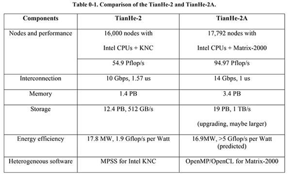 美国打压华为、曙光 Intel比AMD受伤更严重