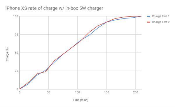 充电效率相差近4倍  手机有没有快充差别就是这么大