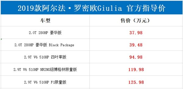 2.0T高功率起步!新款阿尔法·罗密欧Giulia/Stelvio售37.98万起