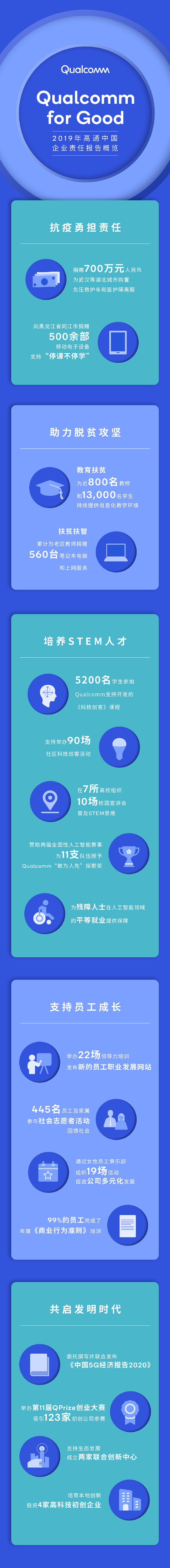 高通发布《2019 Qualcomm中国企业责任报告》-玩懂手机网 - 玩懂手机第一手的手机资讯网(www.wdshouji.com)