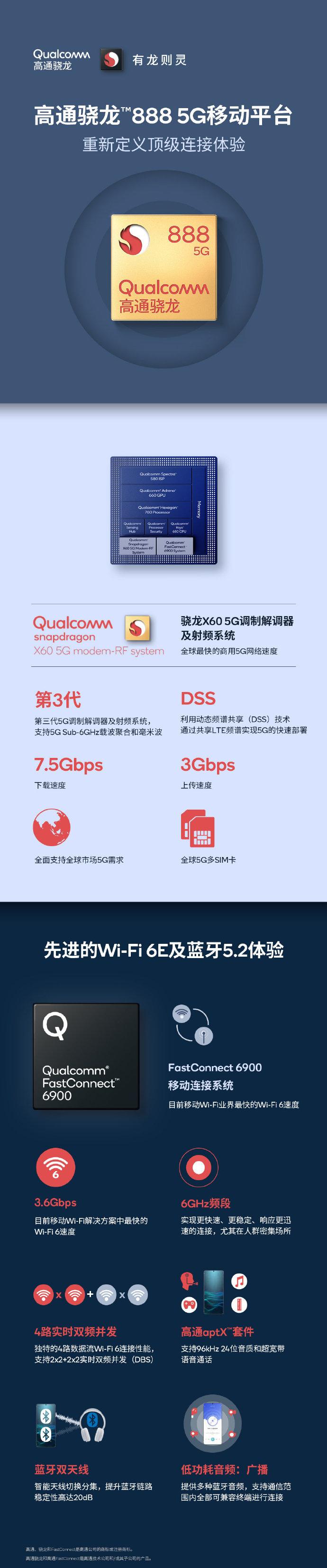 高通发布长图解释高通骁龙888-玩懂手机网 - 玩懂手机第一手的手机资讯网(www.wdshouji.com)