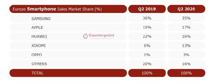 三星失守全球第一,苹果华为强势,手机市场又洗牌了