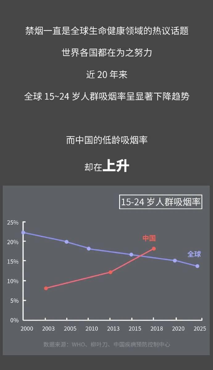 中国孩子有多容易吸上第一口烟?