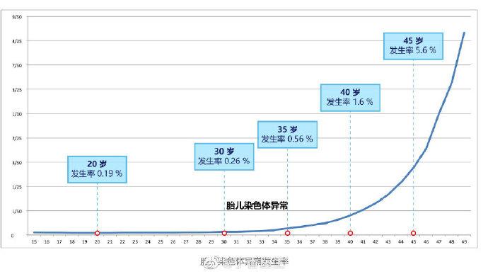 @丁香医生:最佳生育年龄到底是多少岁