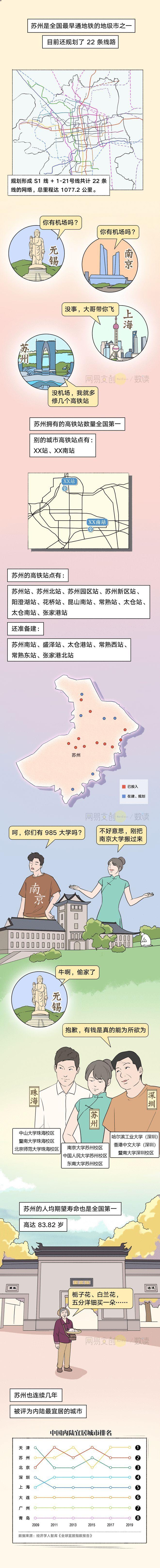 江苏这座地级市,秒杀中国一众省会
