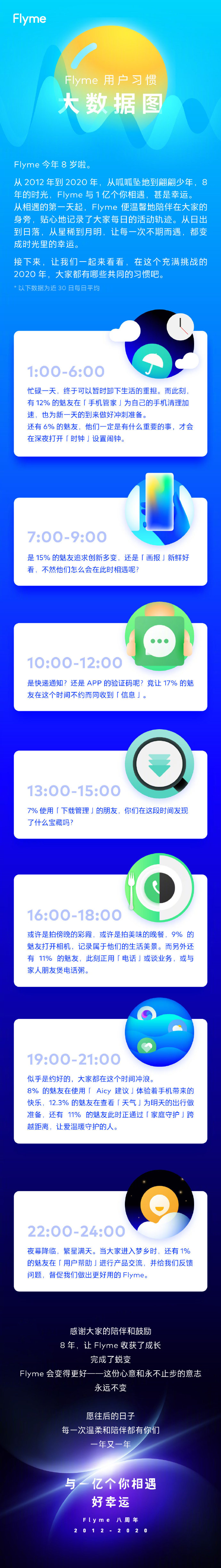 魅族官方发布Flyme用户习惯大数据图-玩懂手机网 - 玩懂手机第一手的手机资讯网(www.wdshouji.com)