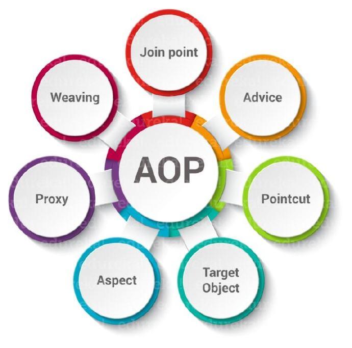 Spring Aop 面向切面编程